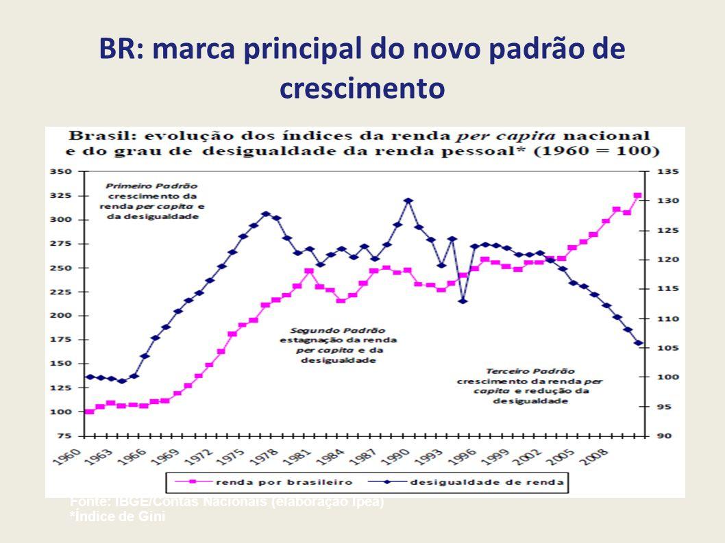 BR: marca principal do novo padrão de crescimento
