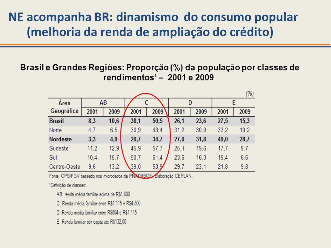 NE acompanha BR: dinamismo do consumo popular