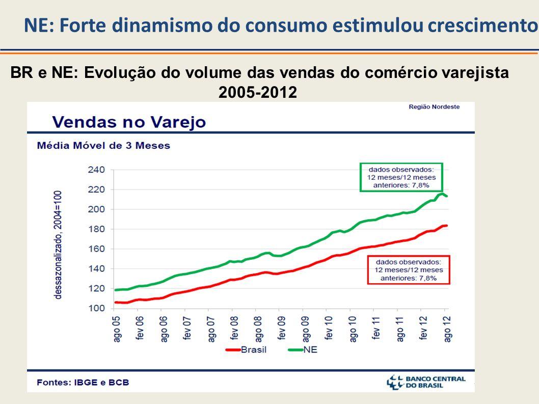 BR e NE: Evolução do volume das vendas do comércio varejista 2005-2012