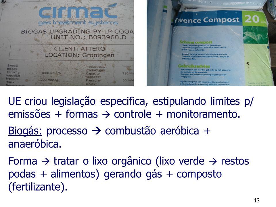 UE criou legislação especifica, estipulando limites p/ emissões + formas  controle + monitoramento.