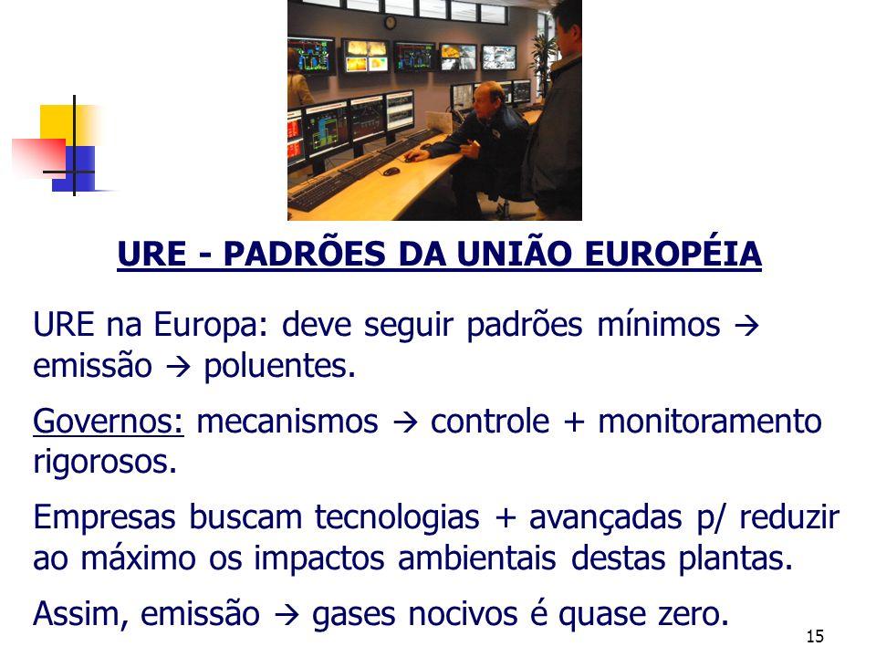 URE - PADRÕES DA UNIÃO EUROPÉIA