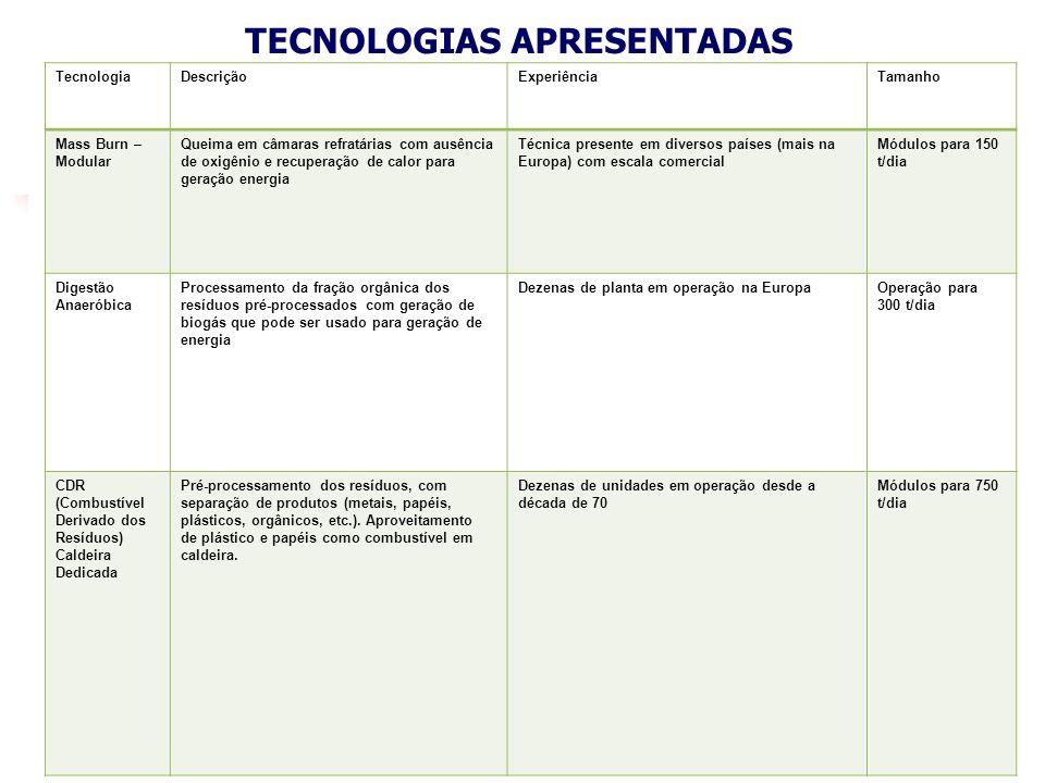TECNOLOGIAS APRESENTADAS