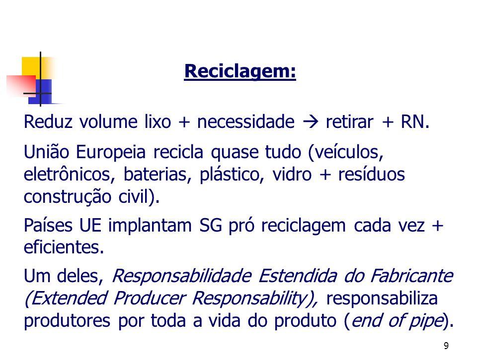 Reciclagem: Reduz volume lixo + necessidade  retirar + RN.