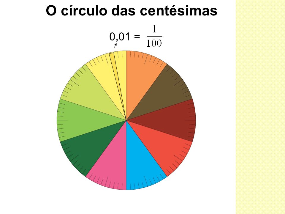 O círculo das centésimas