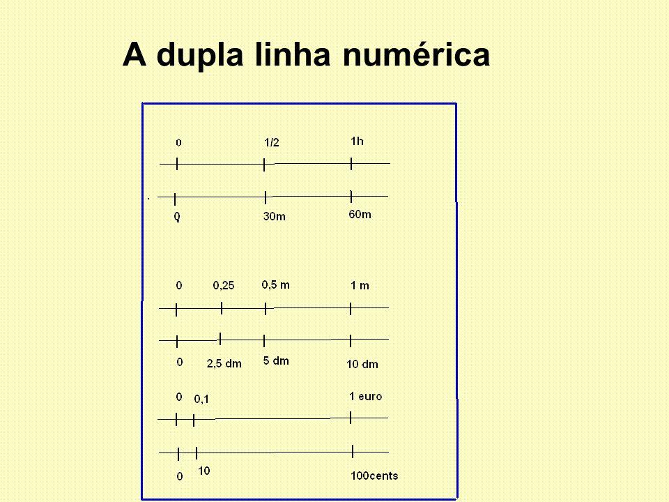A dupla linha numérica Modelo importante para os alunos perceberem a mudança de unidade.