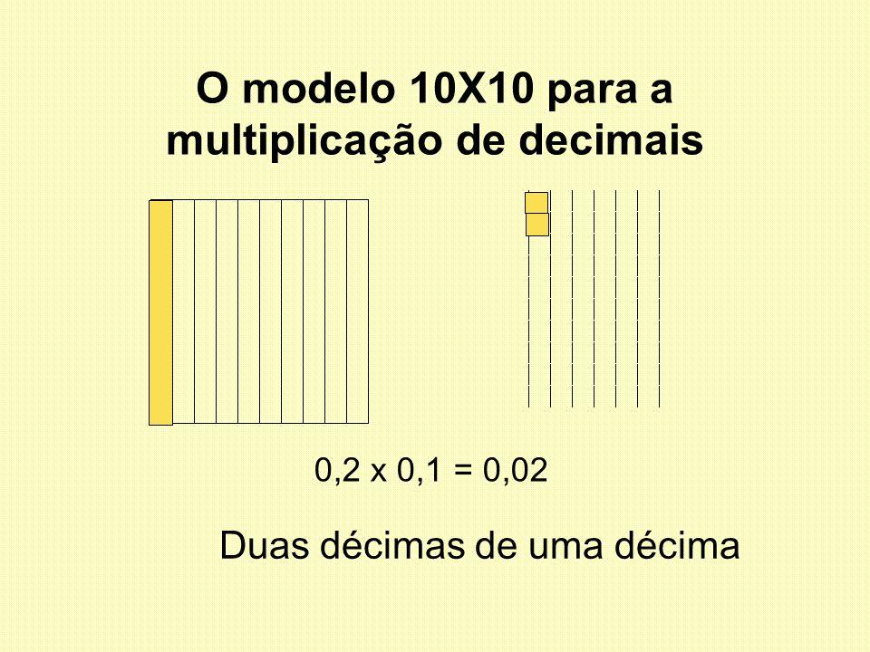 O modelo 10X10 para a multiplicação de decimais
