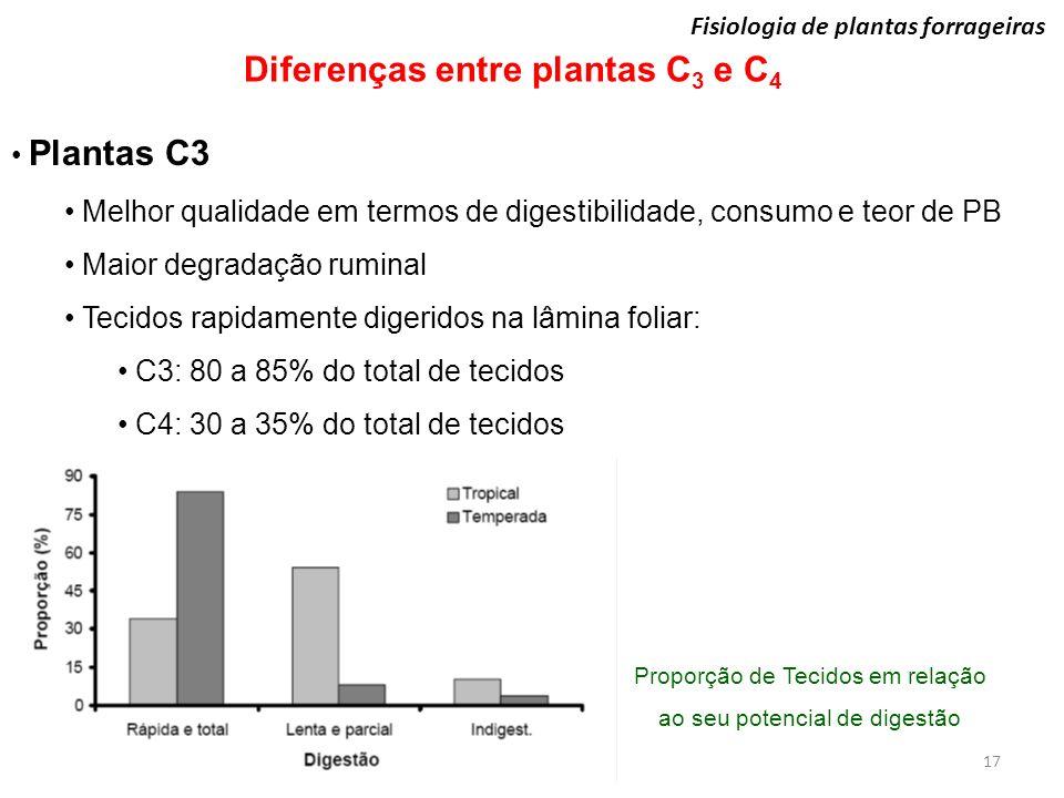 Proporção de Tecidos em relação ao seu potencial de digestão