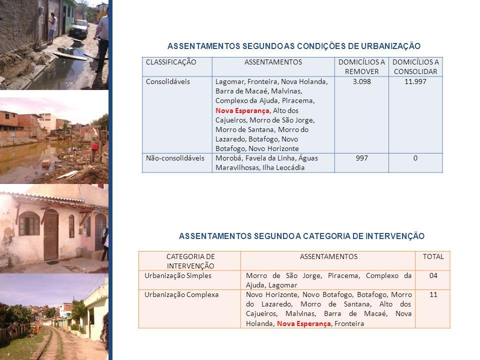 ASSENTAMENTOS SEGUNDO AS CONDIÇÕES DE URBANIZAÇÃO CLASSIFICAÇÃO