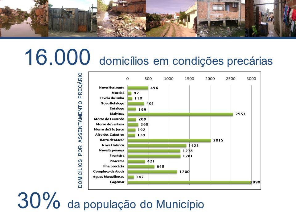 16.000 domicílios em condições precárias