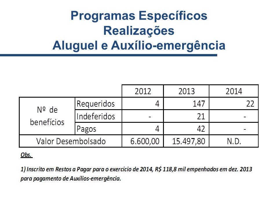 Programas Específicos Aluguel e Auxílio-emergência