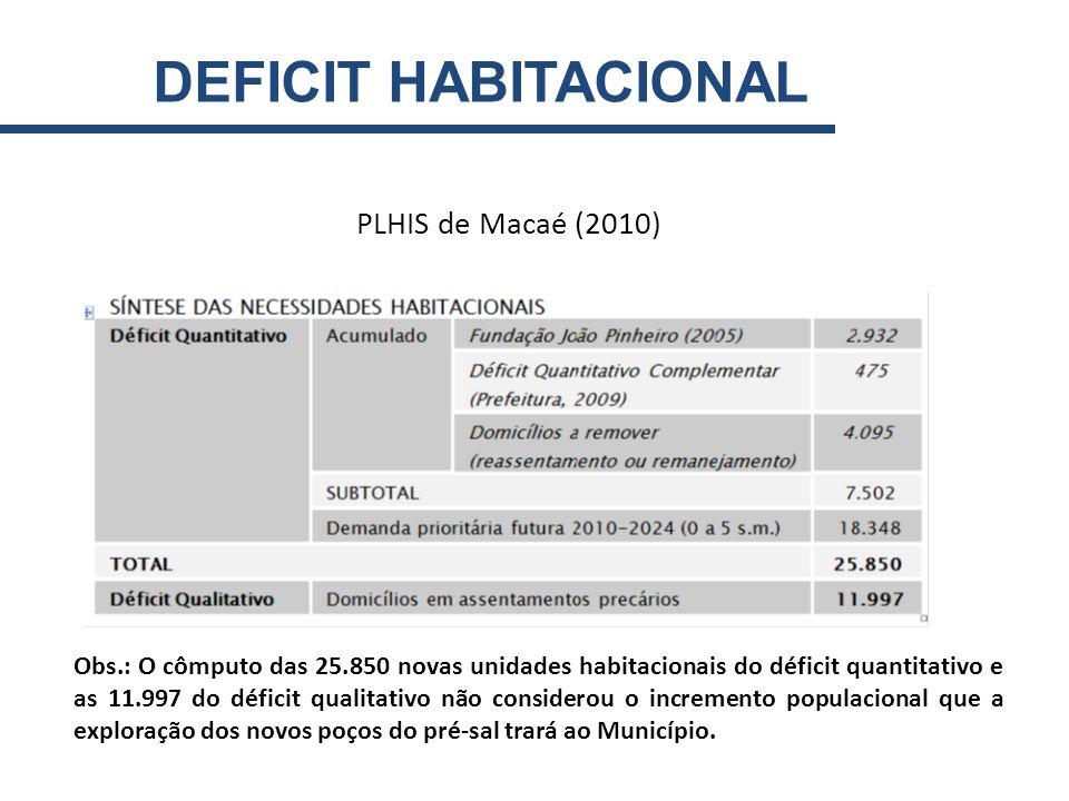 DEFICIT HABITACIONAL PLHIS de Macaé (2010)