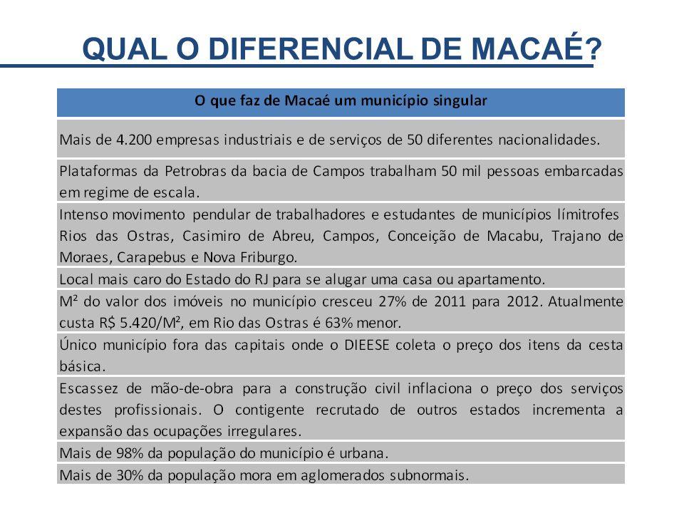 QUAL O DIFERENCIAL DE MACAÉ