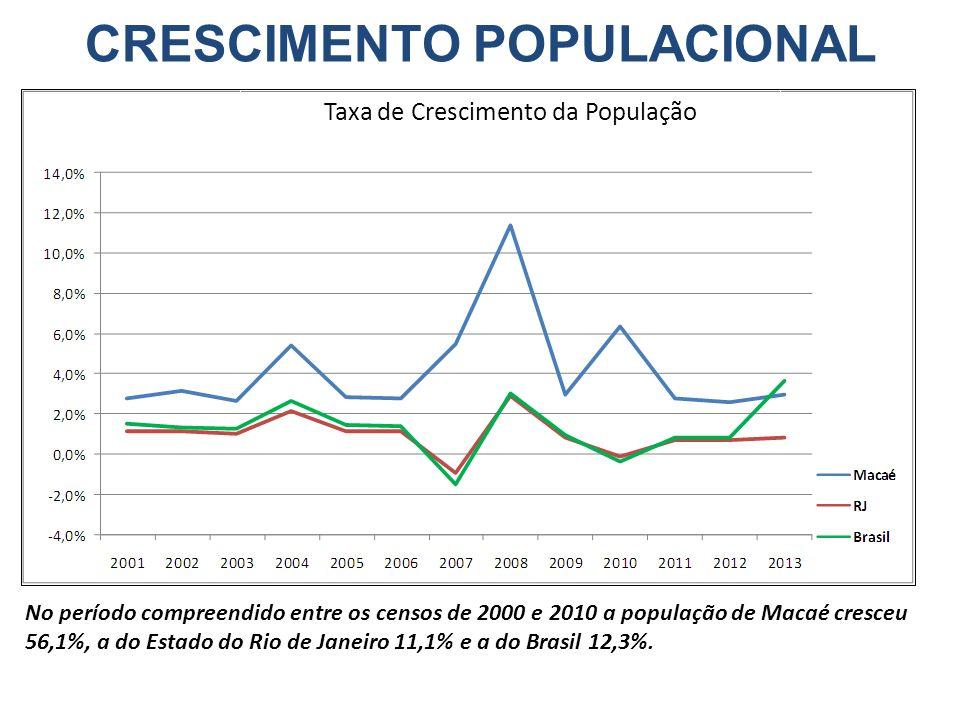 Taxa de Crescimento da População