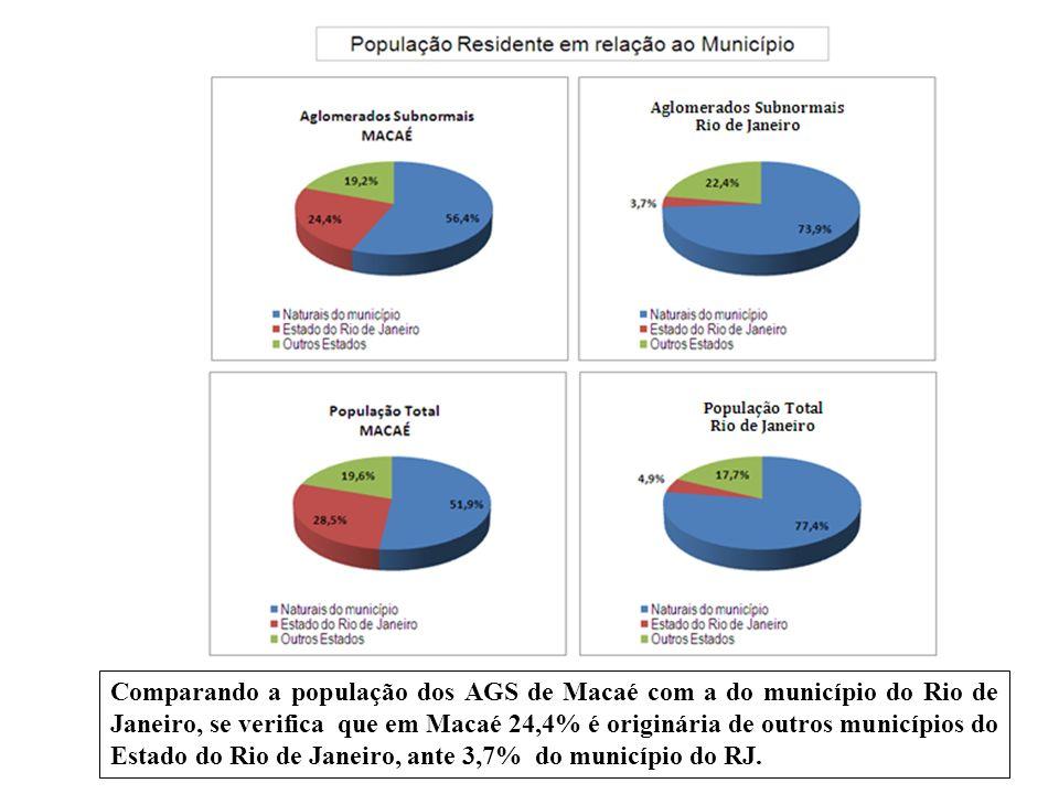 Comparando a população dos AGS de Macaé com a do município do Rio de Janeiro, se verifica que em Macaé 24,4% é originária de outros municípios do Estado do Rio de Janeiro, ante 3,7% do município do RJ.