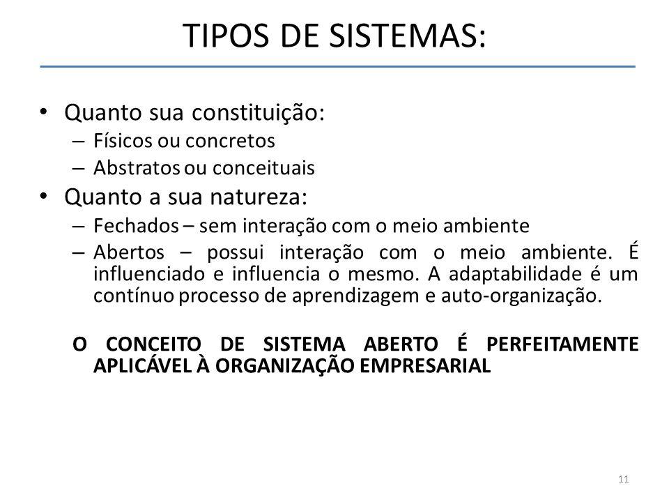 TIPOS DE SISTEMAS: Quanto sua constituição: Quanto a sua natureza: