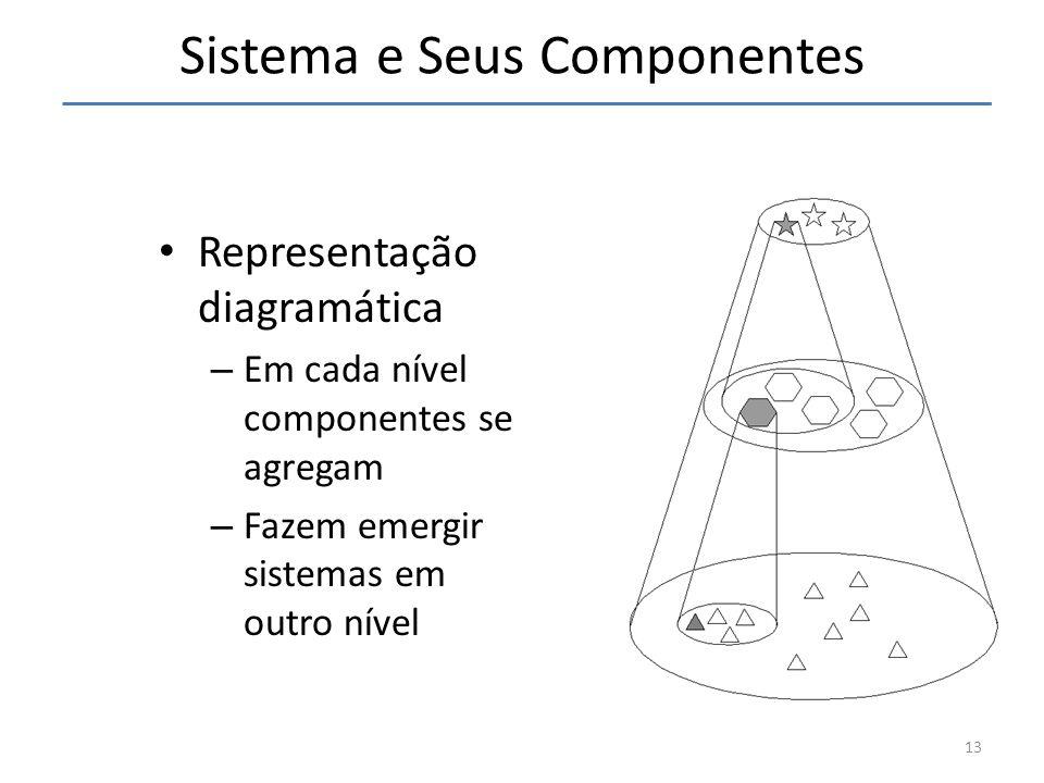 Sistema e Seus Componentes