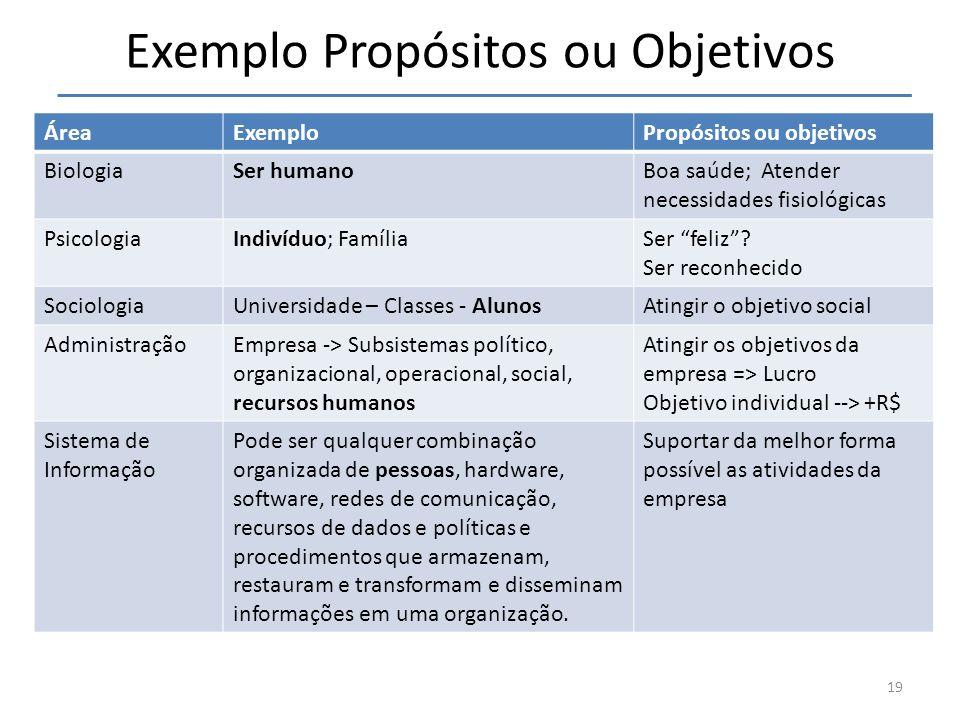 Exemplo Propósitos ou Objetivos
