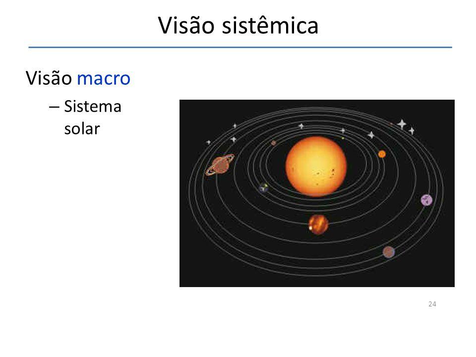 Visão sistêmica Visão macro Sistema solar