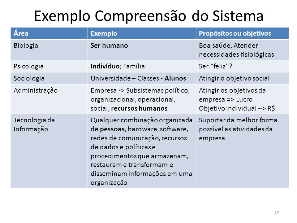 Exemplo Compreensão do Sistema