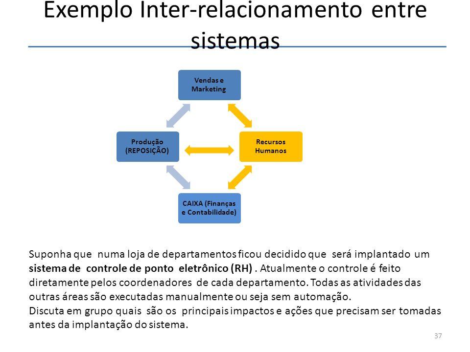 Exemplo Inter-relacionamento entre sistemas