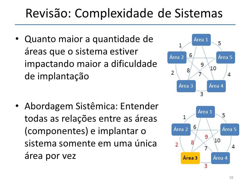 Revisão: Complexidade de Sistemas