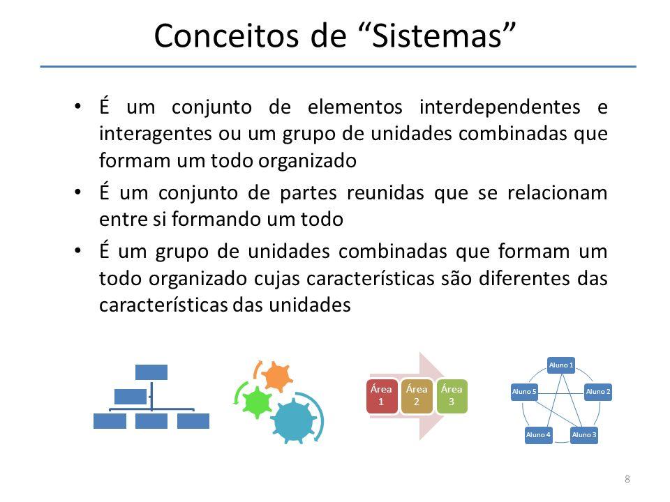 Conceitos de Sistemas