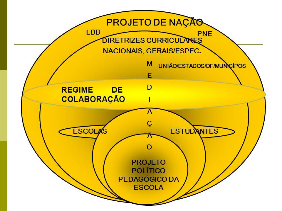 PROJETO DE NAÇÃO REGIME DE COLABORAÇÃO PROJETO DE NAÇÃO LDB PNE