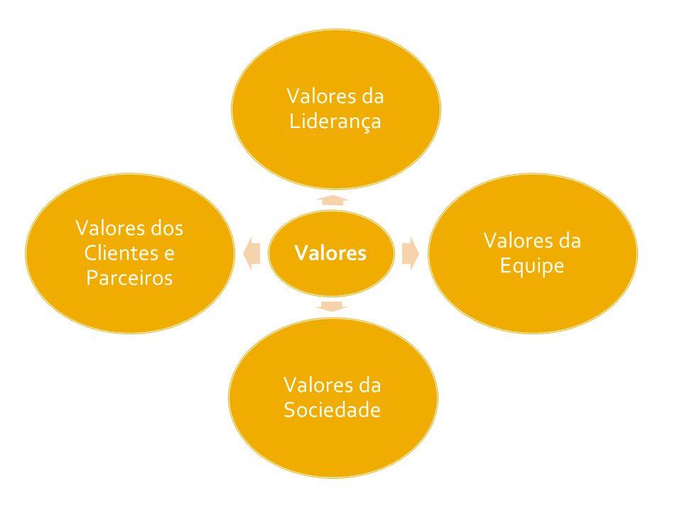 Valores dos Clientes e Parceiros