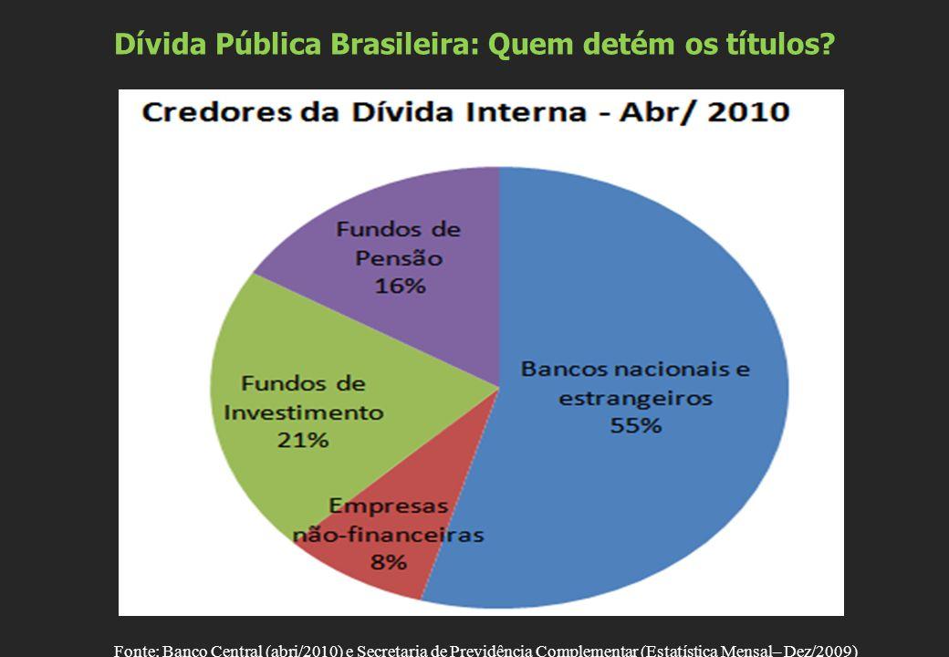 Dívida Pública Brasileira: Quem detém os títulos