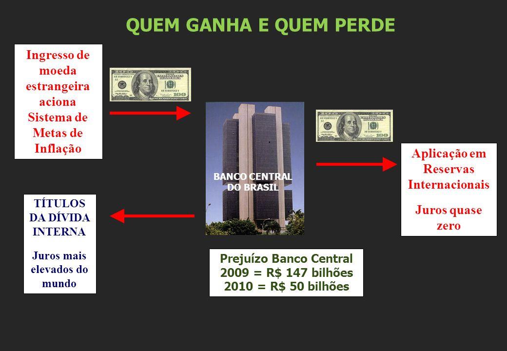 QUEM GANHA E QUEM PERDEIngresso de moeda estrangeira aciona Sistema de Metas de Inflação. Aplicação em Reservas Internacionais.