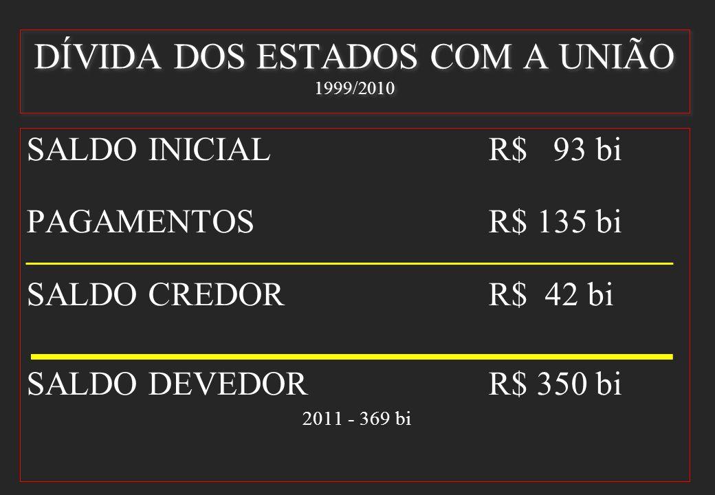 DÍVIDA DOS ESTADOS COM A UNIÃO 1999/2010