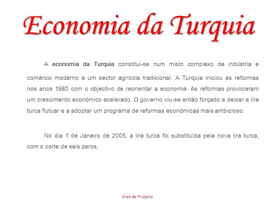 Economia da Turquia