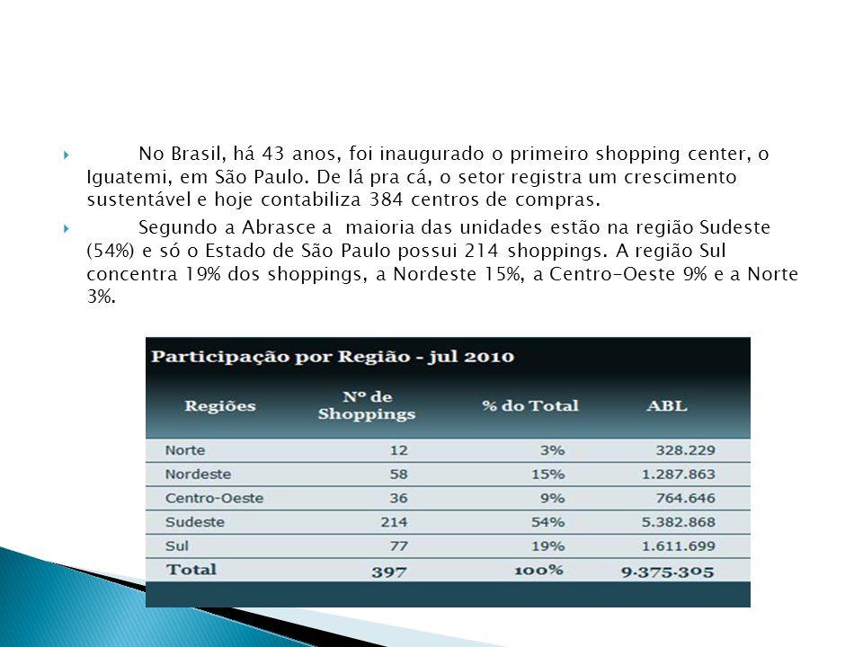 No Brasil, há 43 anos, foi inaugurado o primeiro shopping center, o Iguatemi, em São Paulo. De lá pra cá, o setor registra um crescimento sustentável e hoje contabiliza 384 centros de compras.