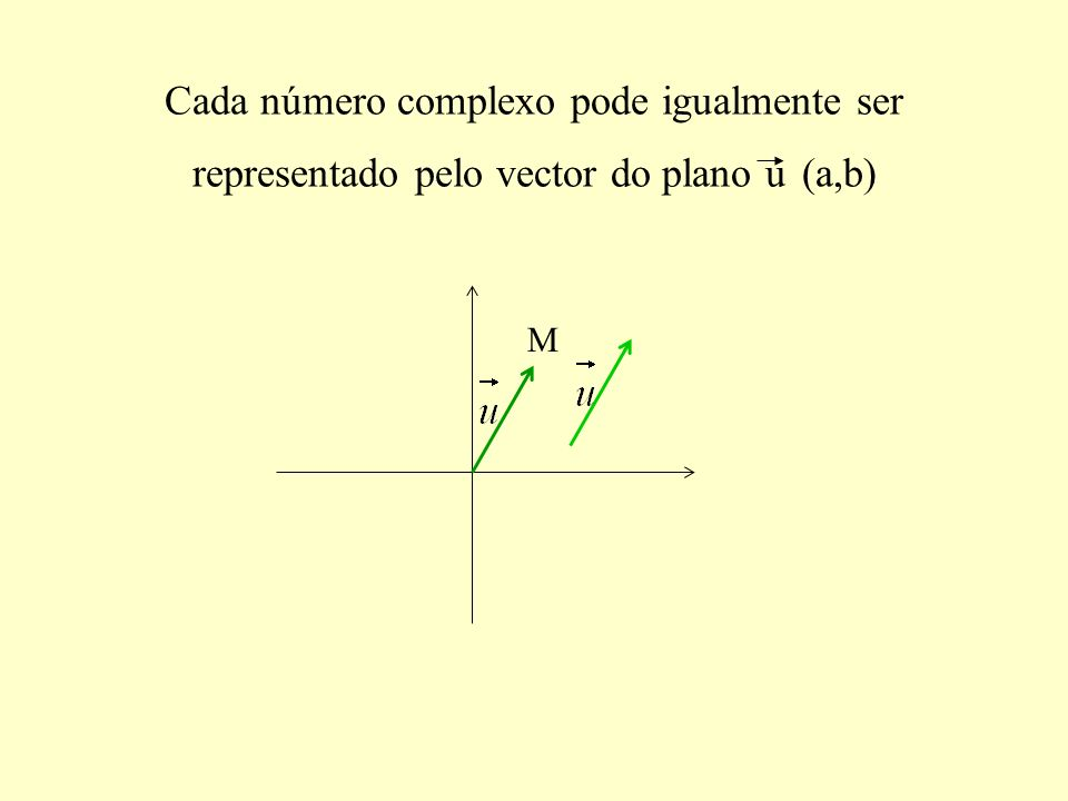 Cada número complexo pode igualmente ser representado pelo vector do plano u (a,b)