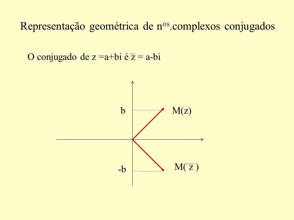 Representação geométrica de nos.complexos conjugados