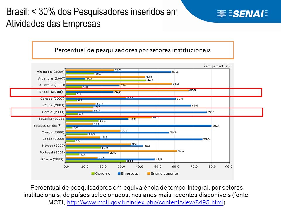 Percentual de pesquisadores por setores institucionais