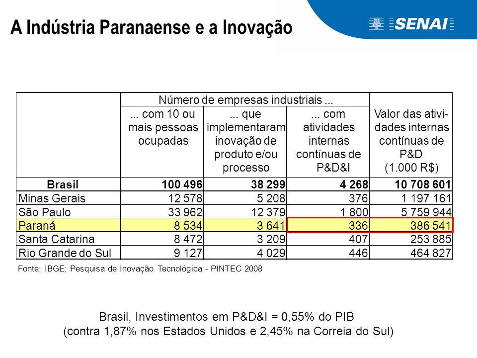 A Indústria Paranaense e a Inovação