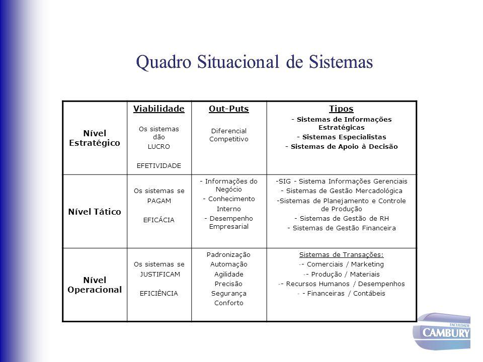 Quadro Situacional de Sistemas