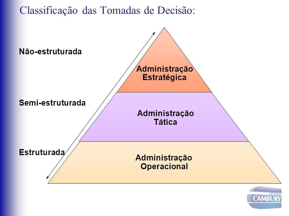 Classificação das Tomadas de Decisão: