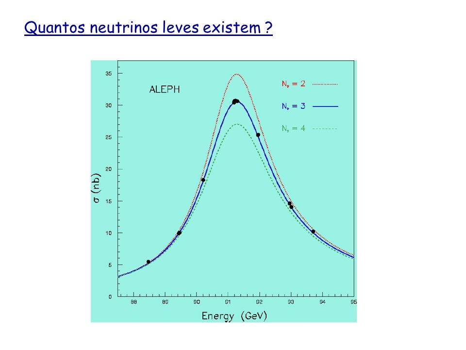 Quantos neutrinos leves existem