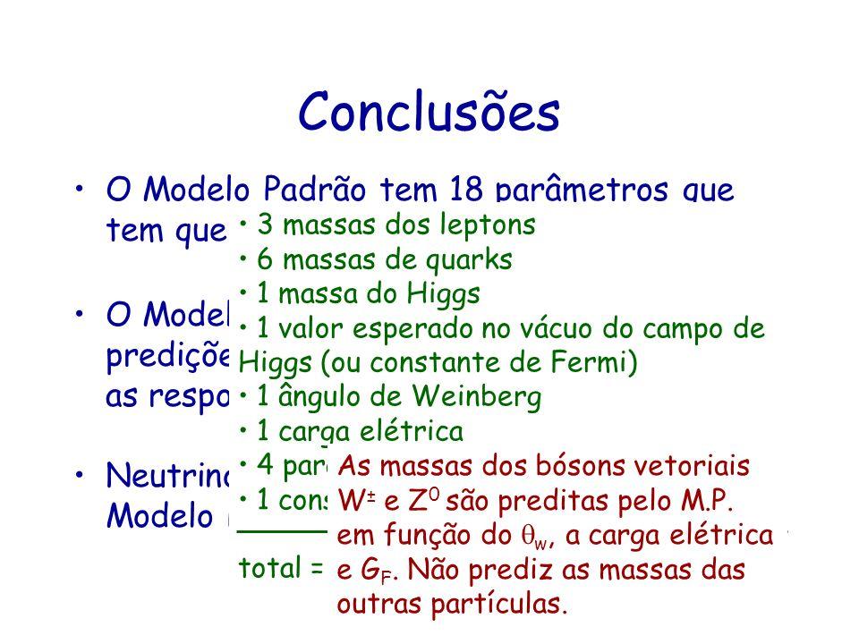 Conclusões O Modelo Padrão tem 18 parâmetros que tem que ser medidos experimentalmente. 3 massas dos leptons.
