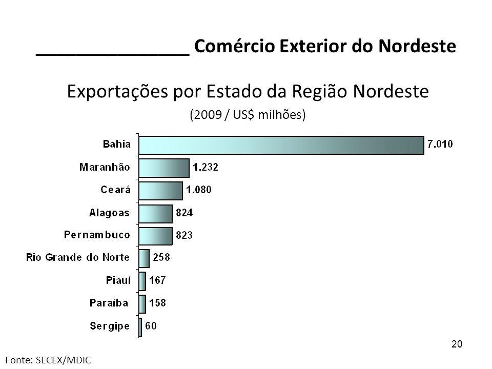 _______________ Comércio Exterior do Nordeste