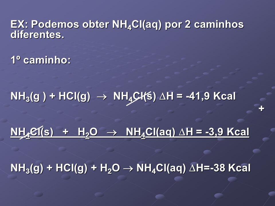 EX: Podemos obter NH4Cl(aq) por 2 caminhos diferentes.