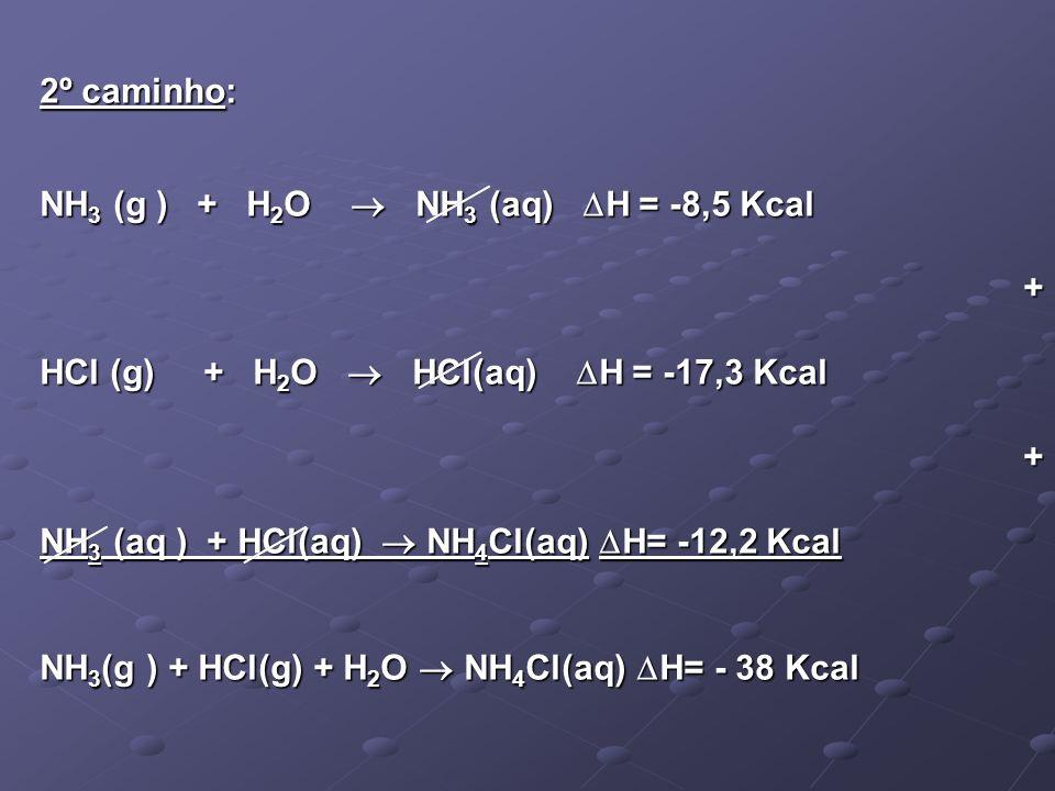2º caminho: NH3 (g ) + H2O  NH3 (aq) H = -8,5 Kcal. + HCl (g) + H2O  HCl(aq) H = -17,3 Kcal.