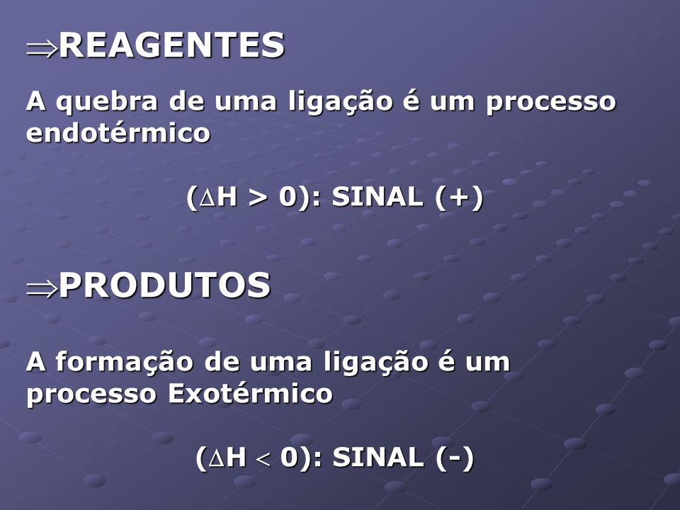 REAGENTES PRODUTOS A quebra de uma ligação é um processo endotérmico