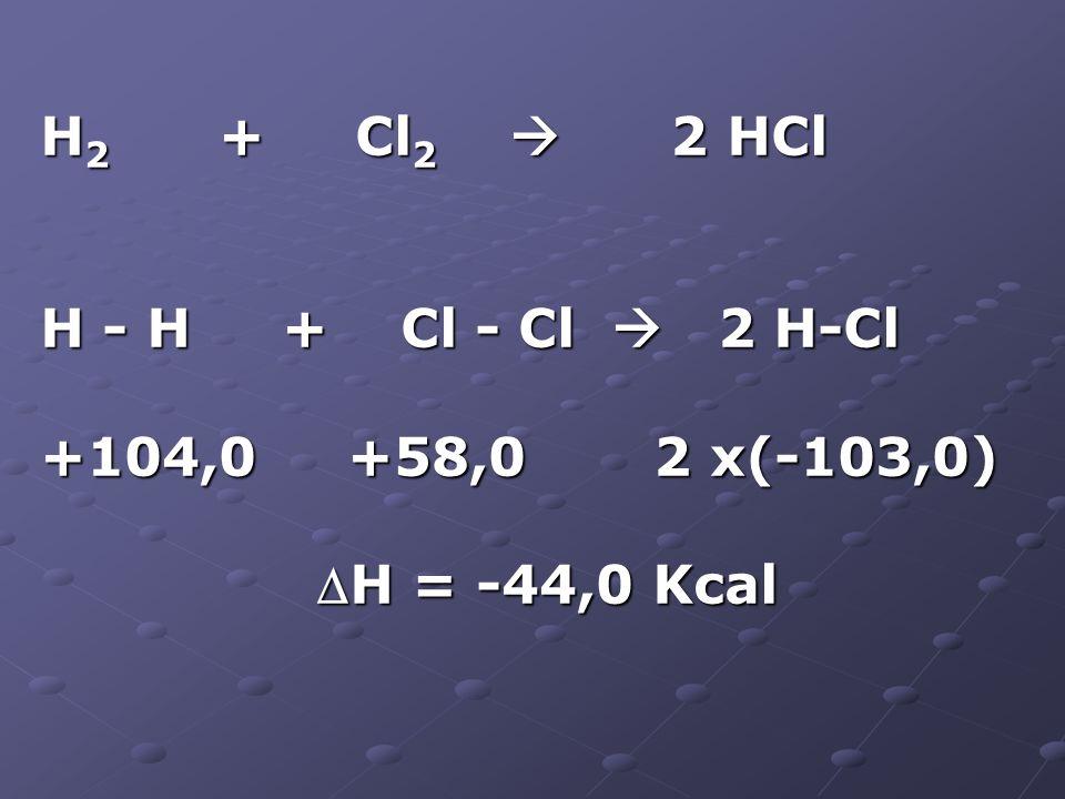 H2 + Cl2  2 HCl H - H + Cl - Cl  2 H-Cl. +104,0 +58,0 2 x(-103,0)