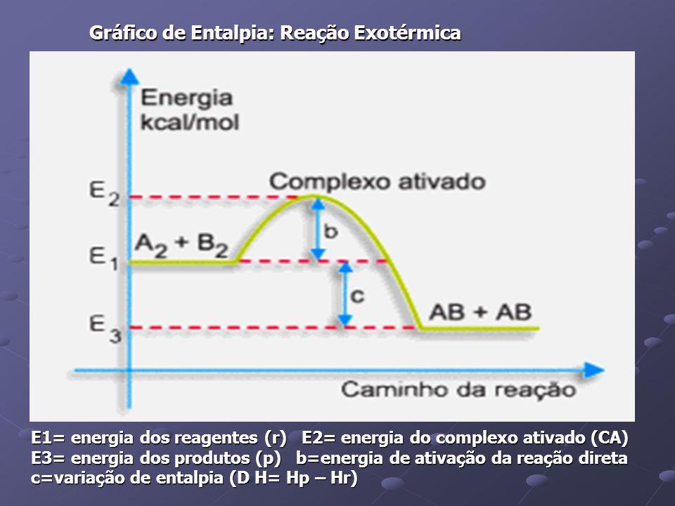 Gráfico de Entalpia: Reação Exotérmica