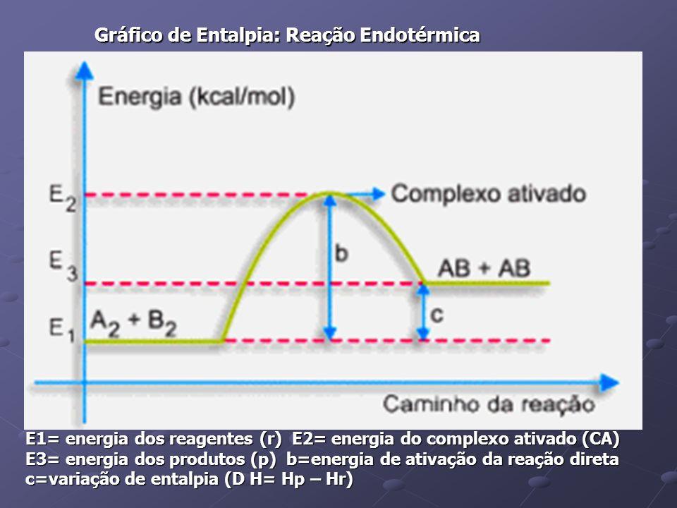 Gráfico de Entalpia: Reação Endotérmica