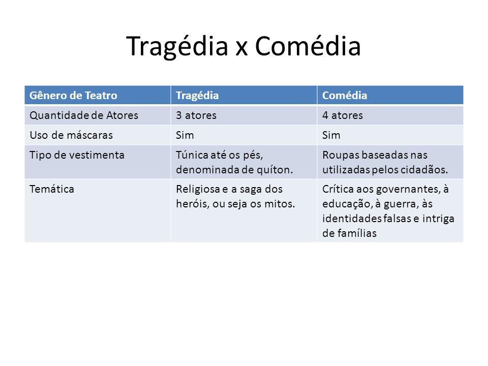 Tragédia x Comédia Gênero de Teatro Tragédia Comédia