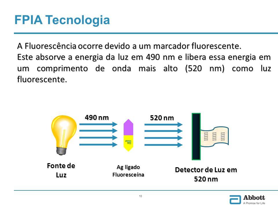 Ag ligado Fluoresceína